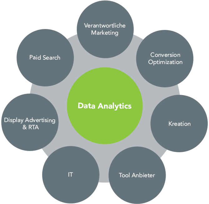 Data Analytics Daten